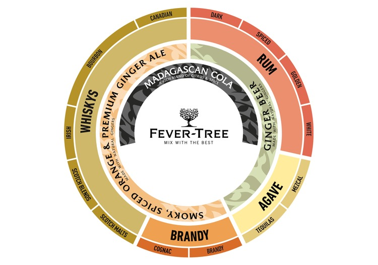 Fever-Tree Dark Spirits Mixer Paring Wheel